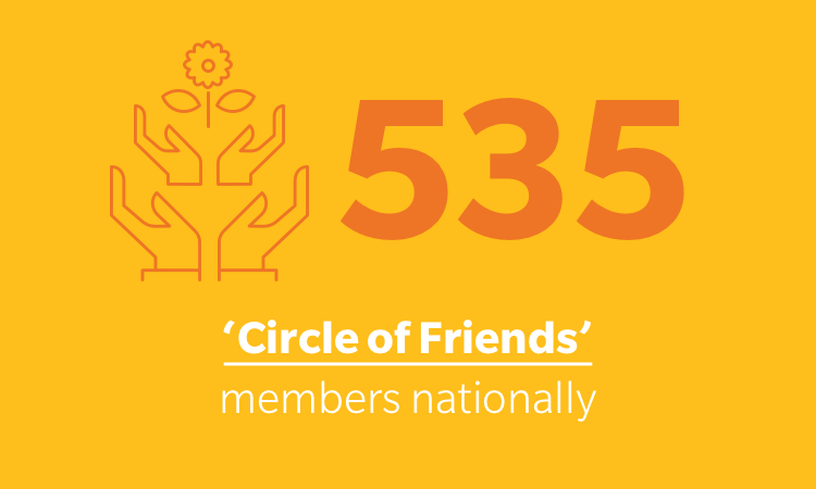 Philanthropic activities - Circle of friends
